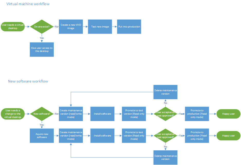 PVS VHD lifecycle